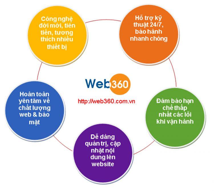 Thiết Kế Website giá rẻ tại Web360 Đà Nẵng